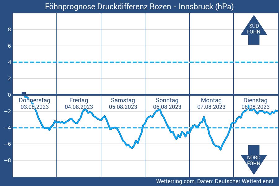 Föhndiagramm Bozen-Innsbruck